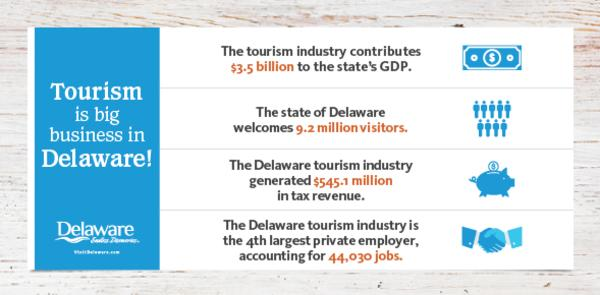 2019 Value of Tourism Infograph