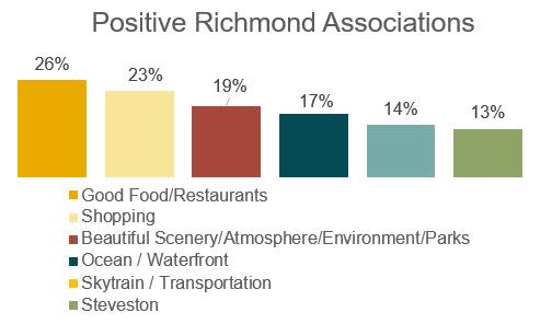 Positive Richmond Associations
