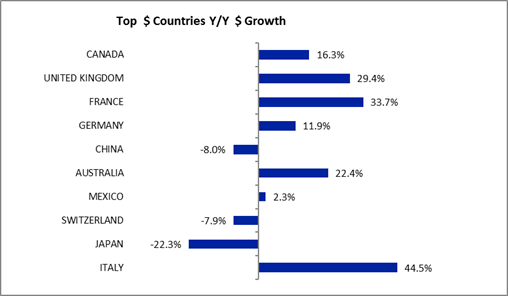 VisaVue chart top countries spending year over year