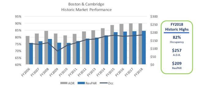 Hotel Statistics | Statistics Reports