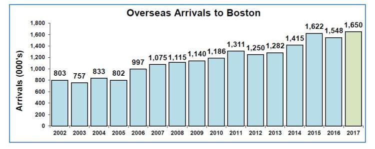 TMI 2002-2017 Overseas Chart