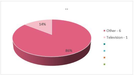 Film Oasis_June Chart