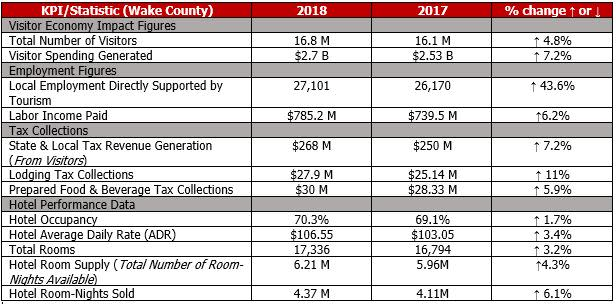 2018 KPI's