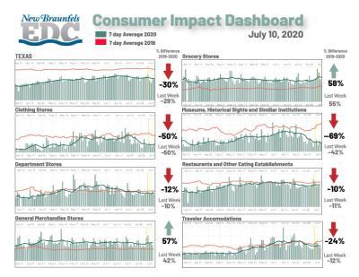Consumer Impact Dashboard 07-10
