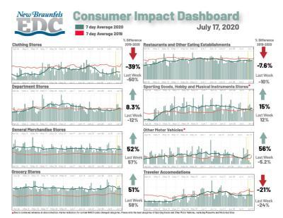 Consumer Impact 07-17