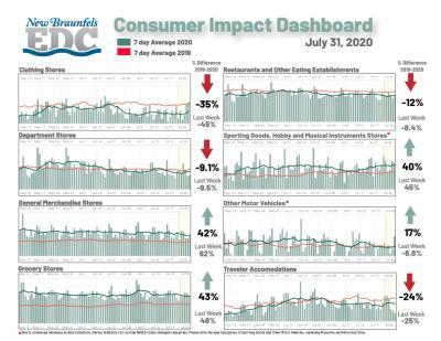 Consumer Impact 07-31