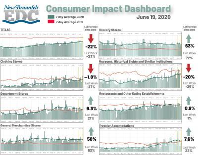 Consumer Impact 06-19
