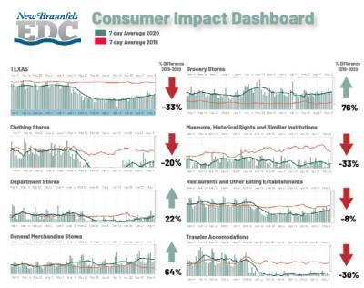 Consumer Impact 05-22