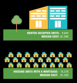 2018 Mortgage/Rental