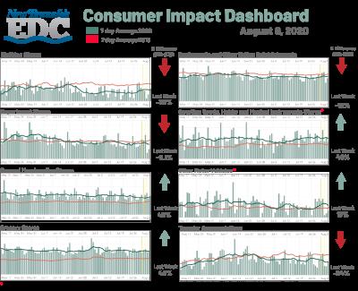 Consumer Impact August 8