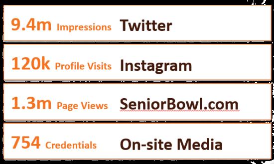 Senior Bowl Social Stats