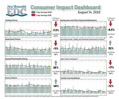 Consumer Impact Dashboard 08-14