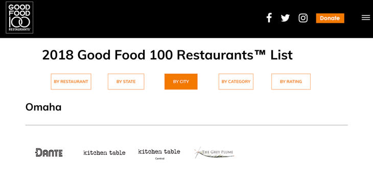 2018 Good Food 100 Restaurants