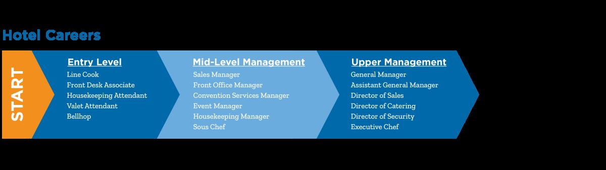 Hotel Careers Chart