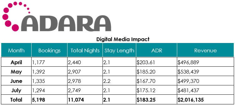 Adara - Digital Media Impact
