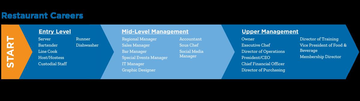 Chart: Hotel Career Ladder