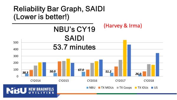 NBU - SAIDI Chart 2019