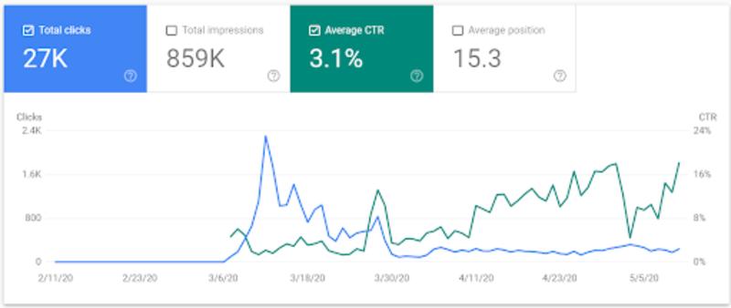 COVID click through rates