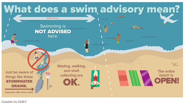 What Does A Swim Advisory Mean?