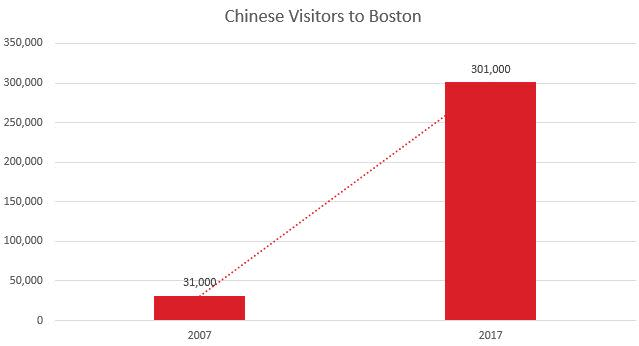 Updated Chinese Visitor 2007-17