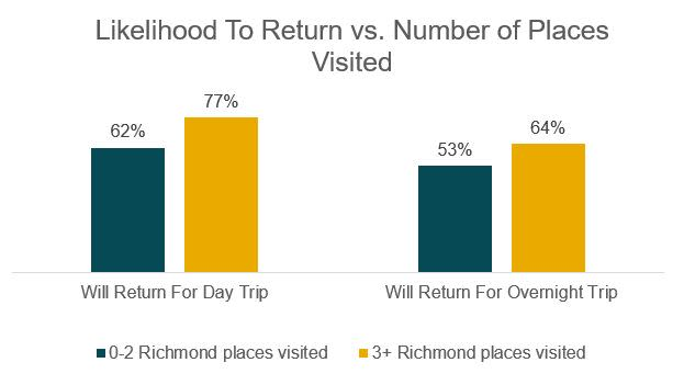 Likelihood to Return vs. Number of Places Visited
