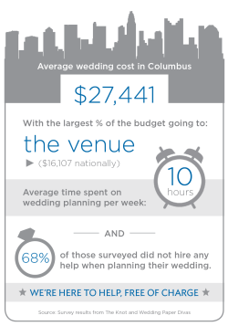 Weddings Infographic