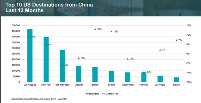 Brand USA US Cities Chinese Visitation Graph