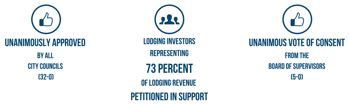 Lodging Investors_TMD Graphic