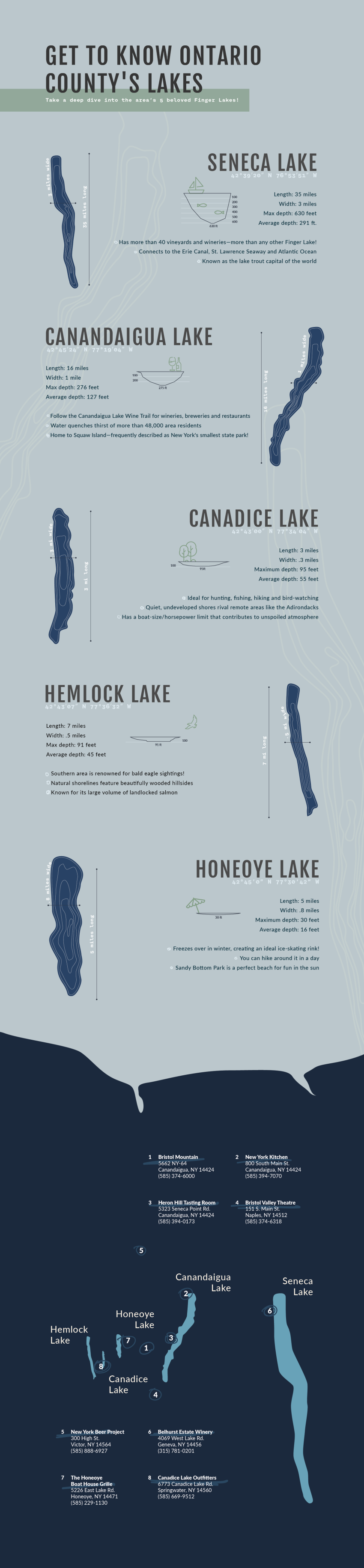 Get to Know Ontario County's Lakes Infographic
