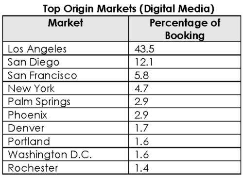 Top Origin Markets (Digital Media) Chart