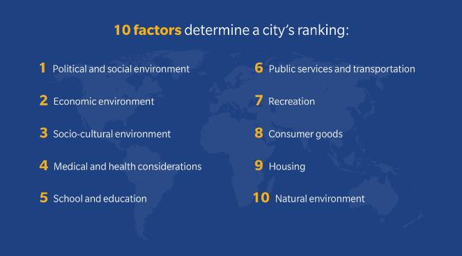 10 Factors Determine a City