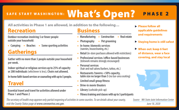Washington State Phase 2 What's Open