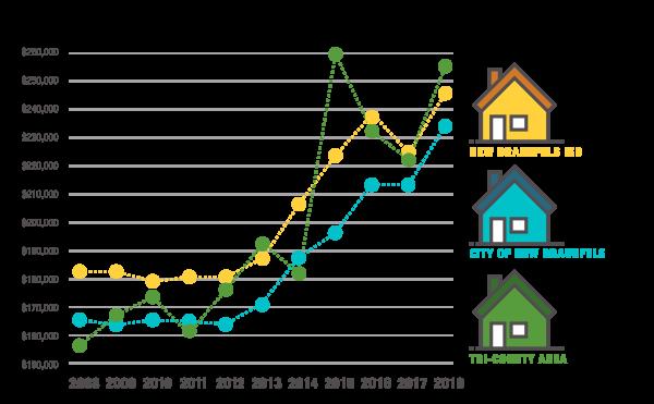 Average Home Value graph