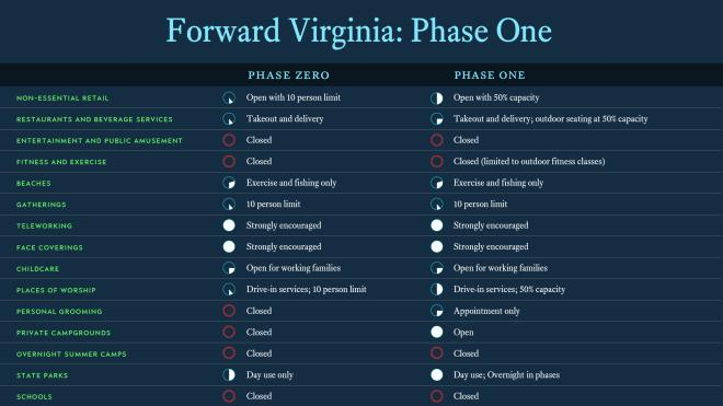 Virginia - Phase One Guidelines