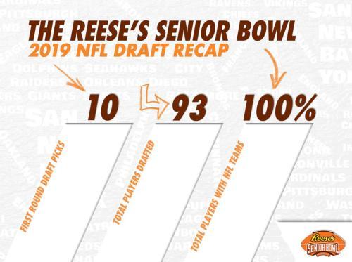 Senior Bowl Draft Recap