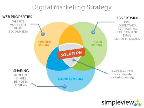 Digital-Marketing-Trifecta