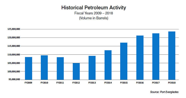 Bar graph showing historical petroleum activity at Port Everglades from fiscal year 2009 through fiscal year 2018