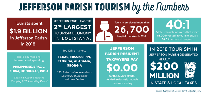 2018 Tourism by the Numbers