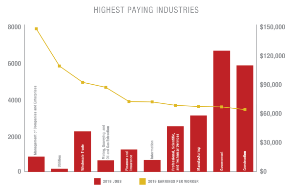 Highest Paying Industries
