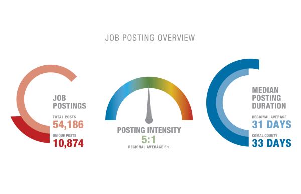 Job Posting Overview