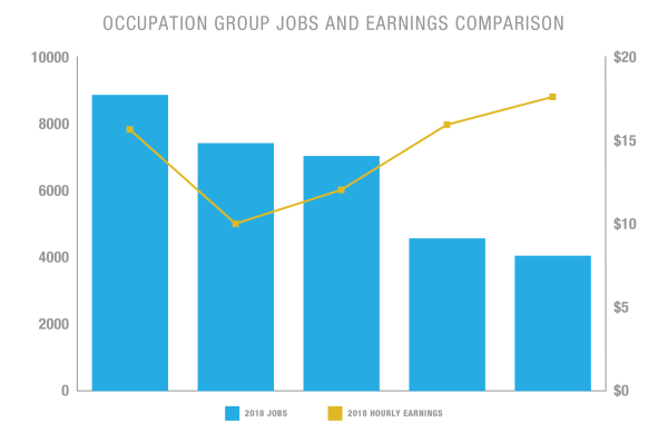 Occupation Group jobs and Earnings  Comparison