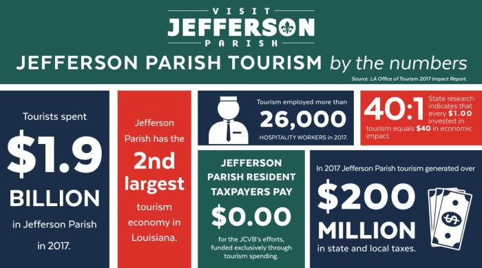 2017 Tourism by the numbers