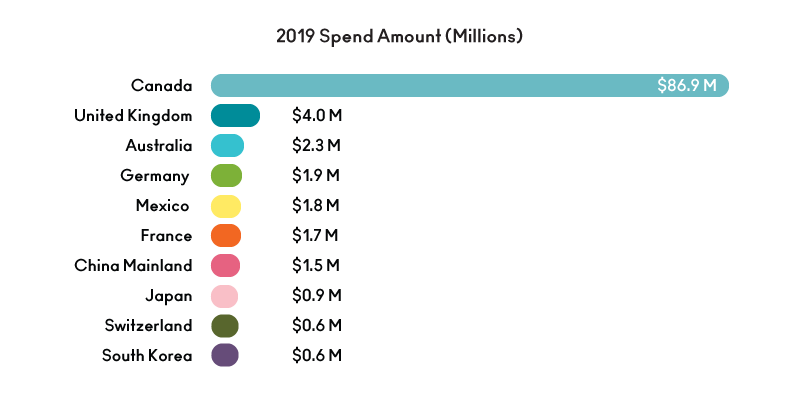 2020 Sales & Mkting_International Spend