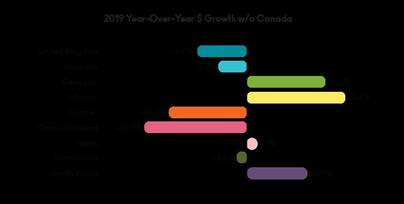 2020 Sales & Mkting_International Canada YoY