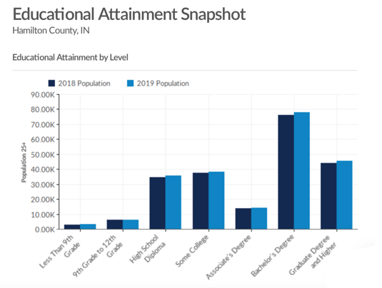 Educational Attainment Graph