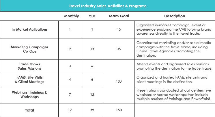 March 2019 Travel Industry Sales Activities & Programs