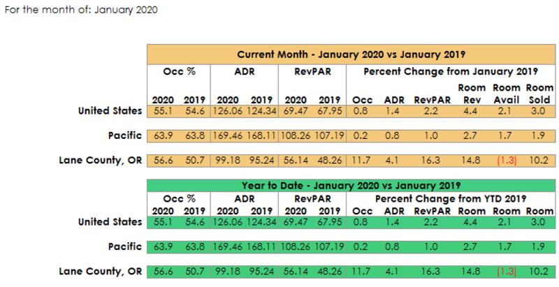 National Occupancy Report Jan 2020