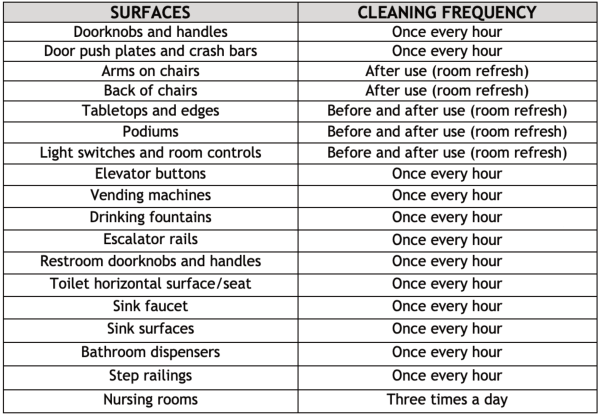 Cleaning Frequency