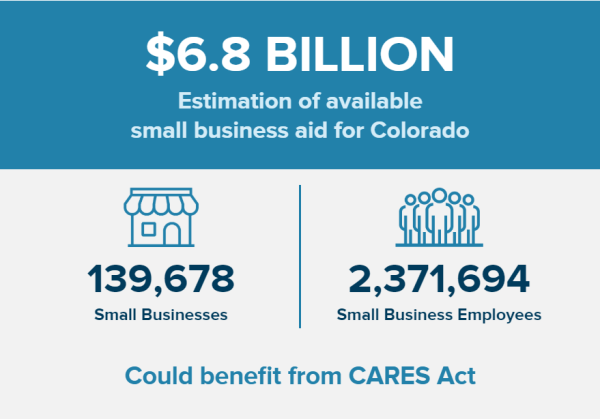 CARES COLORADO
