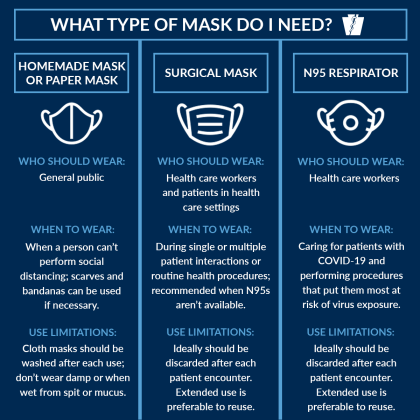 What type of mask do I need?